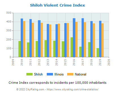 Shiloh Violent Crime vs. State and National Per Capita