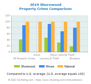 Shorewood Property Crime vs. State and National Comparison