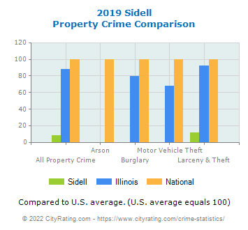 Sidell Property Crime vs. State and National Comparison