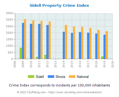 Sidell Property Crime vs. State and National Per Capita