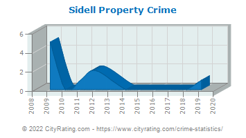 Sidell Property Crime