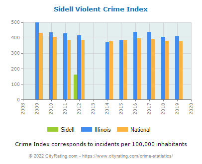 Sidell Violent Crime vs. State and National Per Capita