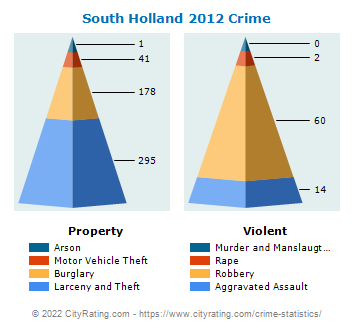 South Holland Crime 2012