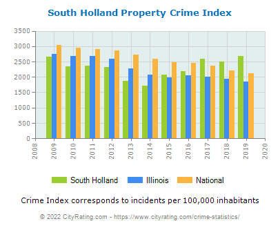 South Holland Property Crime vs. State and National Per Capita