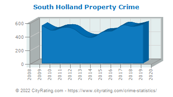 South Holland Property Crime