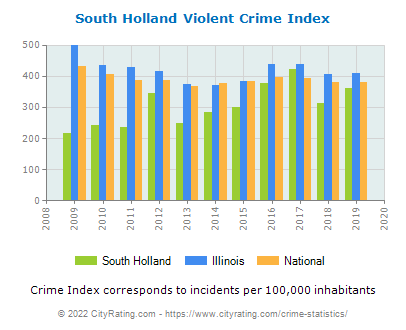 South Holland Violent Crime vs. State and National Per Capita