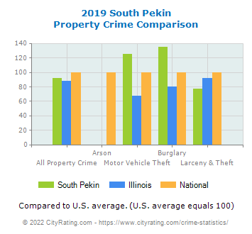 South Pekin Property Crime vs. State and National Comparison