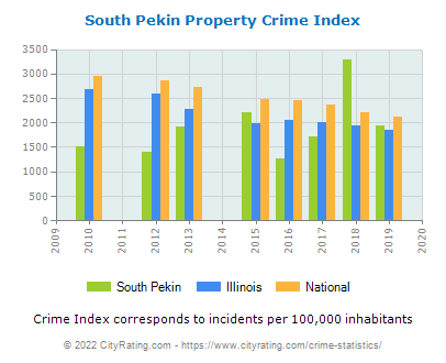 South Pekin Property Crime vs. State and National Per Capita