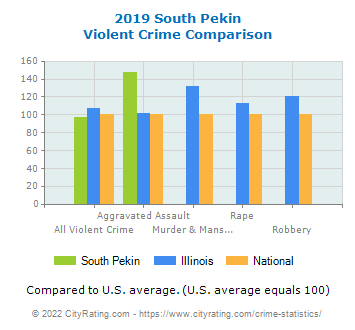 South Pekin Violent Crime vs. State and National Comparison