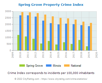 Spring Grove Property Crime vs. State and National Per Capita