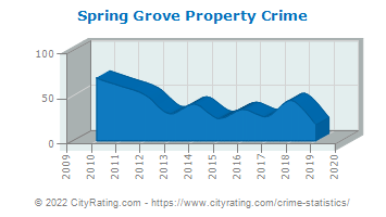 Spring Grove Property Crime