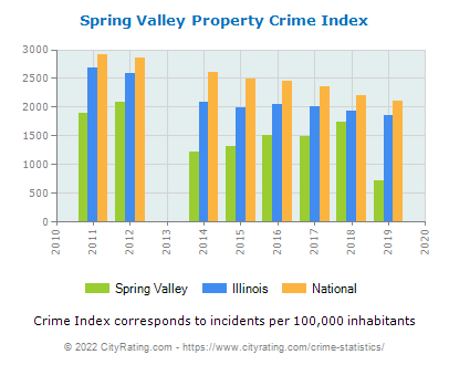 Spring Valley Property Crime vs. State and National Per Capita