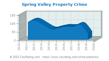 Spring Valley Property Crime