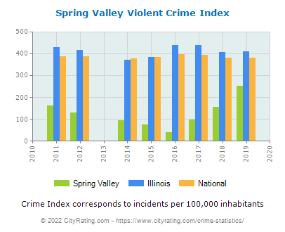 Spring Valley Violent Crime vs. State and National Per Capita