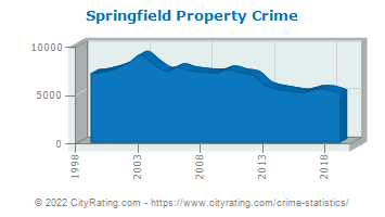Springfield Property Crime