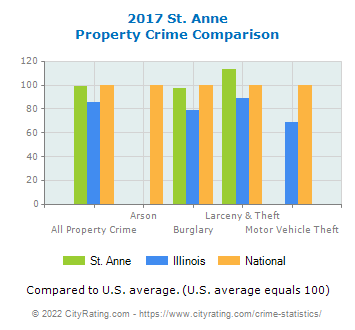 St. Anne Property Crime vs. State and National Comparison