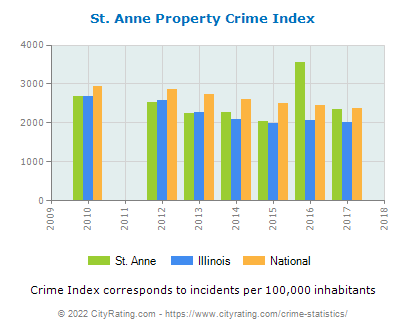 St. Anne Property Crime vs. State and National Per Capita
