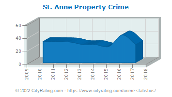 St. Anne Property Crime
