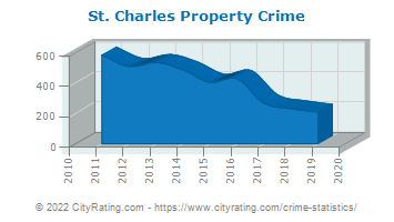 St. Charles Property Crime