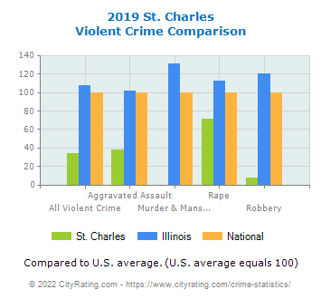 St. Charles Violent Crime vs. State and National Comparison