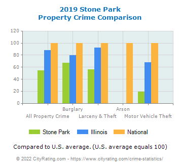 Stone Park Property Crime vs. State and National Comparison