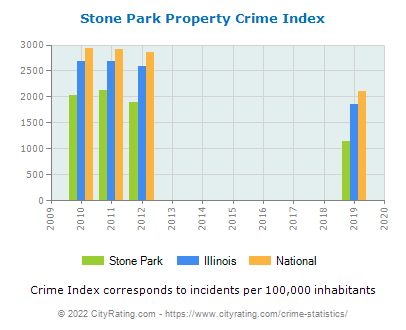 Stone Park Property Crime vs. State and National Per Capita