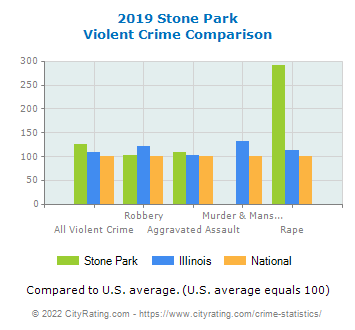 Stone Park Violent Crime vs. State and National Comparison