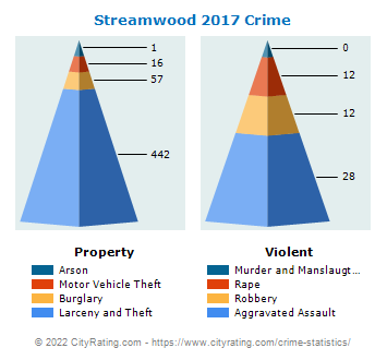 Streamwood Crime 2017