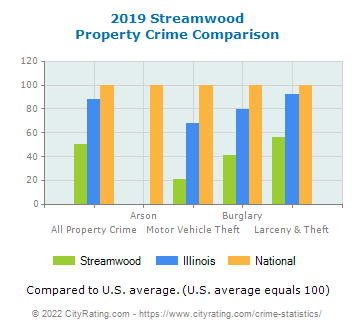 Streamwood Property Crime vs. State and National Comparison