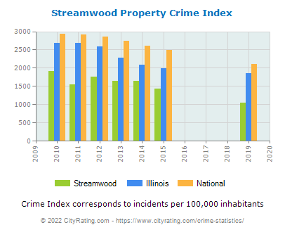 Streamwood Property Crime vs. State and National Per Capita