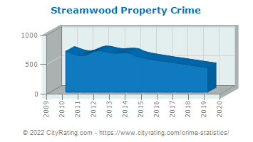 Streamwood Property Crime