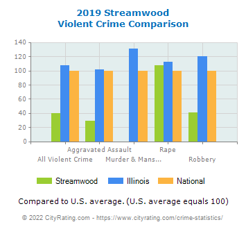 Streamwood Violent Crime vs. State and National Comparison