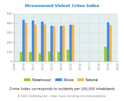 Streamwood Violent Crime vs. State and National Per Capita