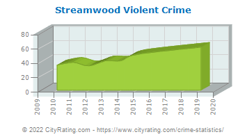 Streamwood Violent Crime