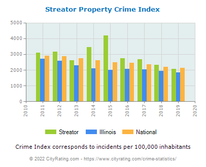 Streator Property Crime vs. State and National Per Capita