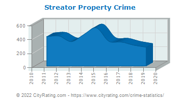 Streator Property Crime