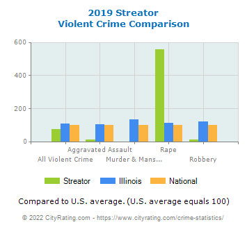 Streator Violent Crime vs. State and National Comparison