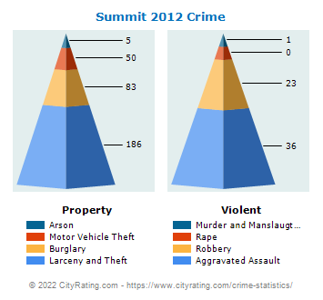Summit Crime 2012