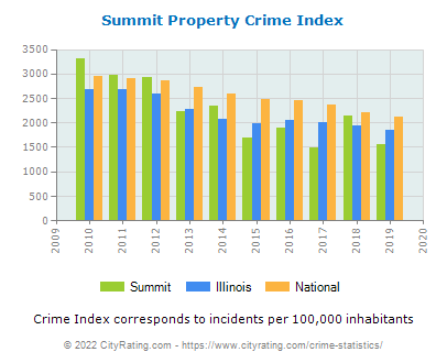 Summit Property Crime vs. State and National Per Capita