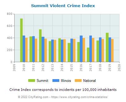 Summit Violent Crime vs. State and National Per Capita