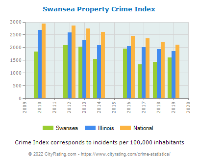 Swansea Property Crime vs. State and National Per Capita