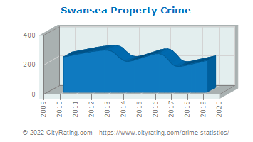 Swansea Property Crime