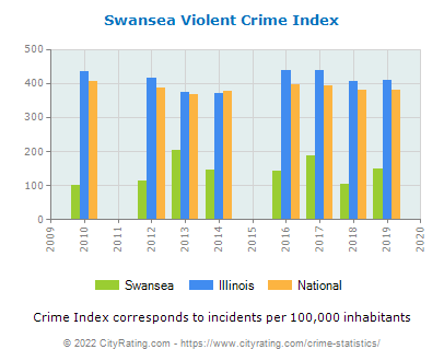 Swansea Violent Crime vs. State and National Per Capita