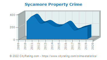 Sycamore Property Crime