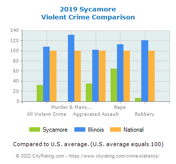 Sycamore Violent Crime vs. State and National Comparison