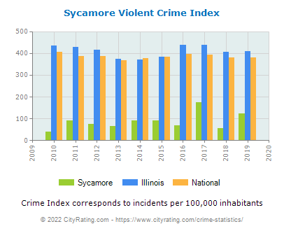 Sycamore Violent Crime vs. State and National Per Capita
