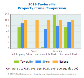 Taylorville Property Crime vs. State and National Comparison