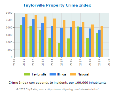 Taylorville Property Crime vs. State and National Per Capita