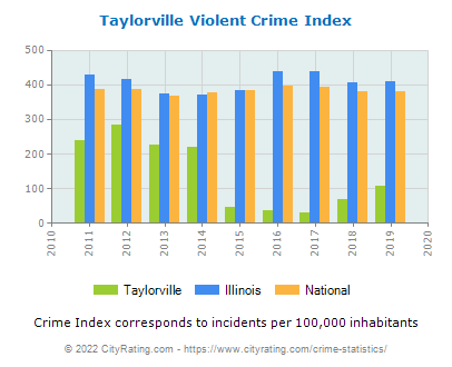 Taylorville Violent Crime vs. State and National Per Capita
