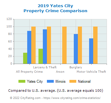 Yates City Property Crime vs. State and National Comparison